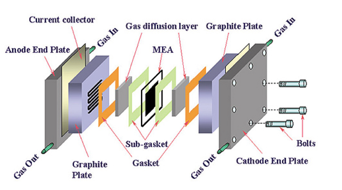 Fuel Cells Image
